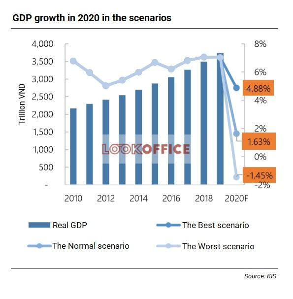 gdp growth in 2020 in scenarious