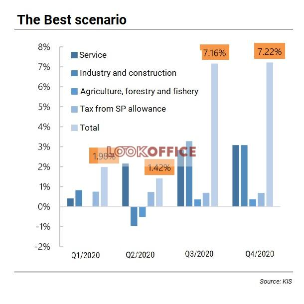the best scenario economic-recovery after Covid-19