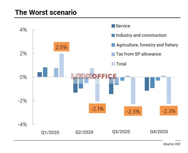 the worst scenario economic-recovery after Covid-19