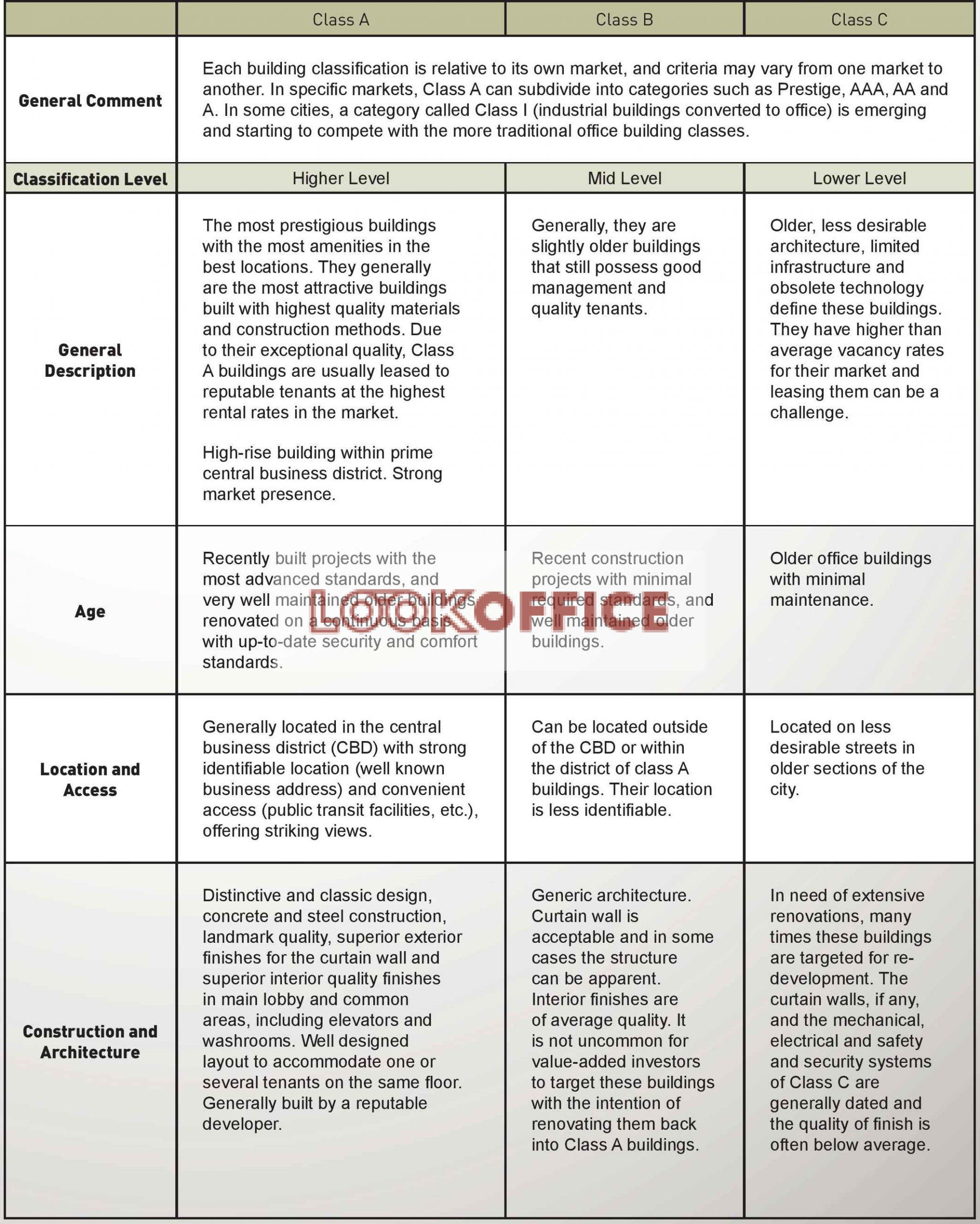 office building Classification -lookoffice.vn