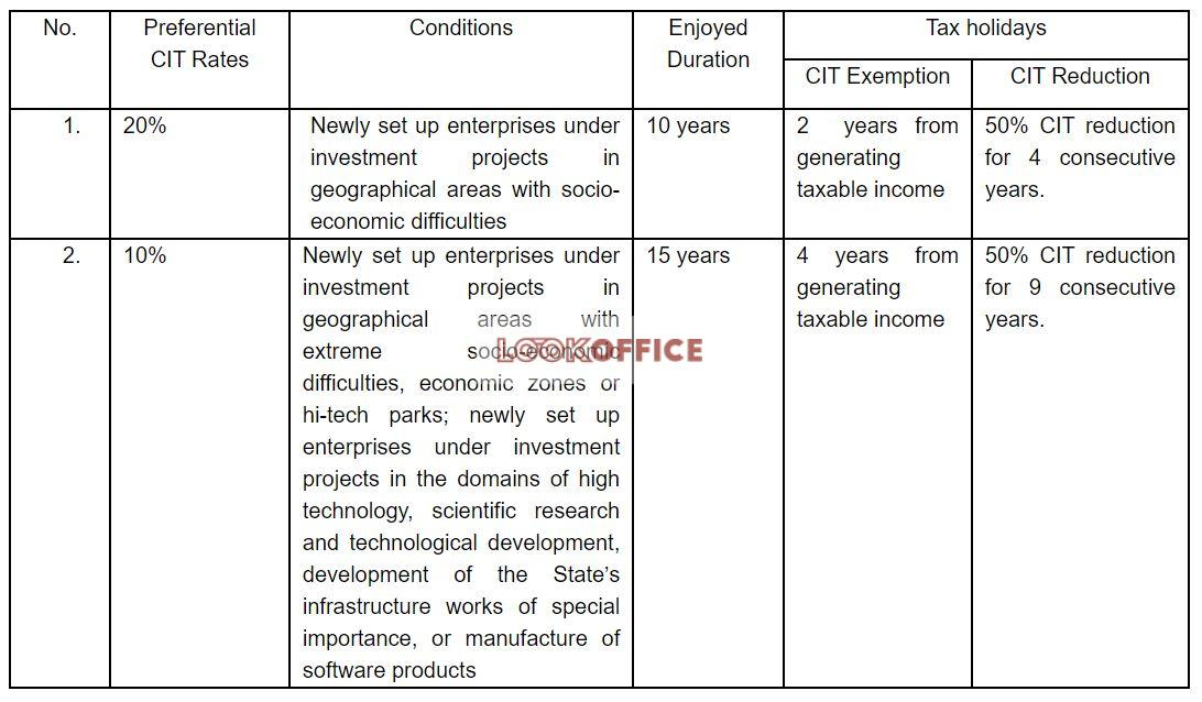 Enterprise income tax - vietnam