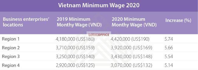 Vietnam minimum salary 2020