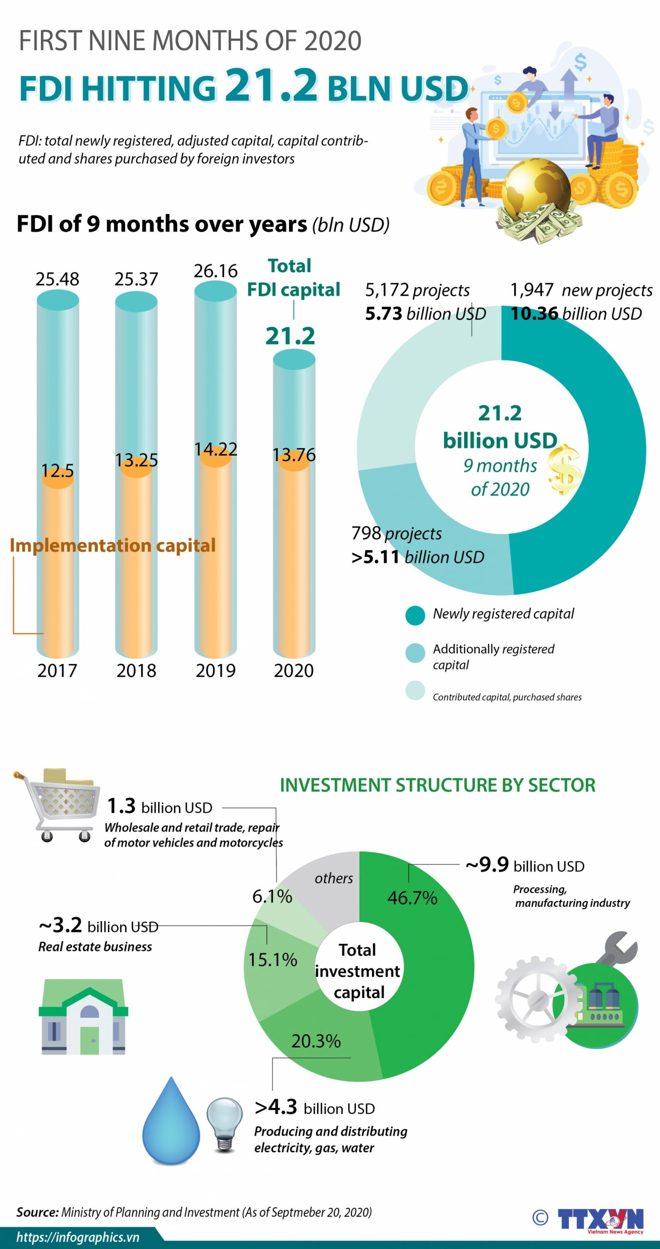 FDI reaching 21.2 billion USD in first nine months