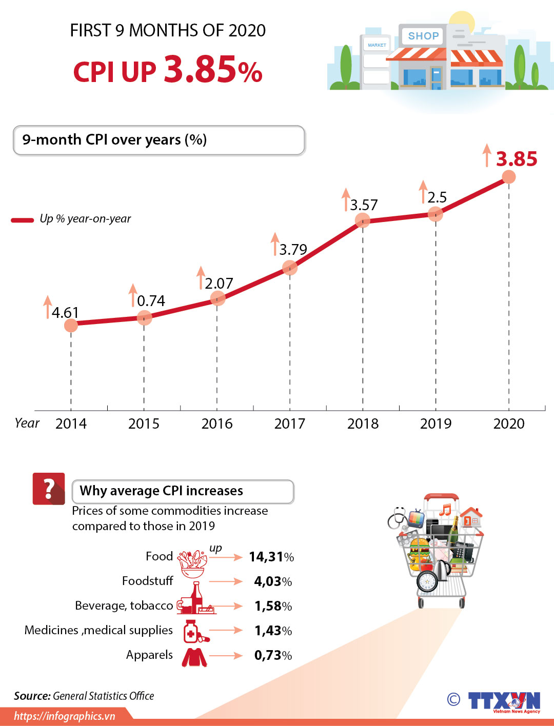 CPI in first 9 months of 2020 up 3.85% - lookoffice.vn